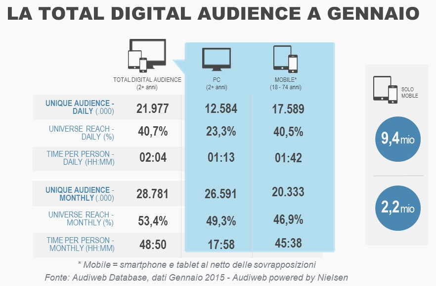 Total-Digital-Audience-Gennaio2015