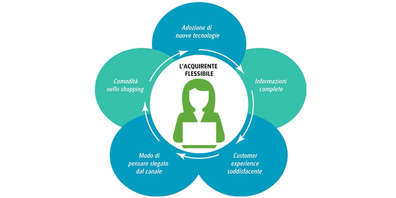 ecommerce-italia