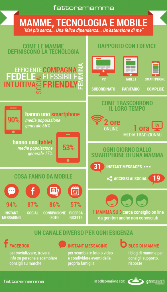 infografica-mamme-mobile