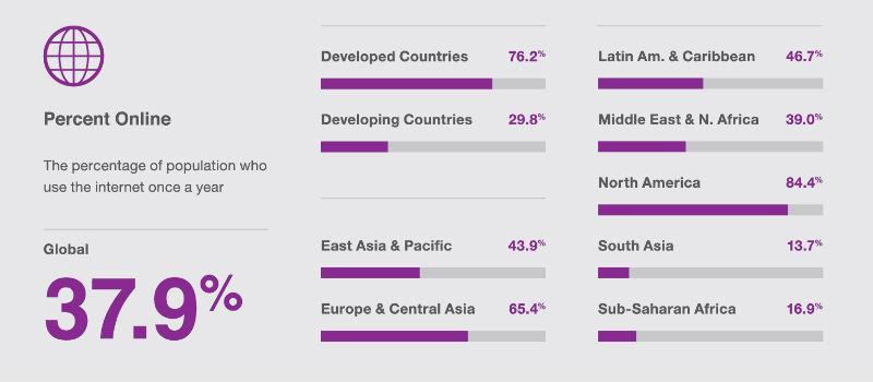percentuale-persone-online-mondo