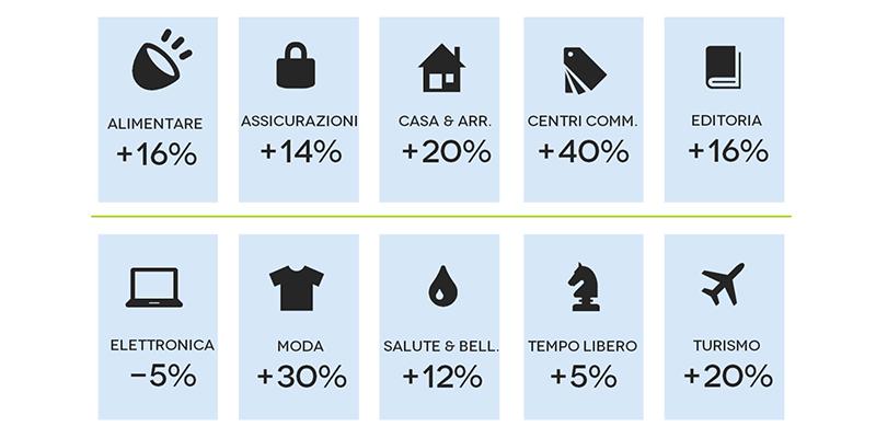 crescita ecommerce 2015