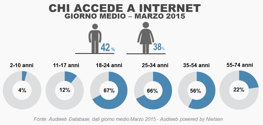 utenti_online_marzo2015