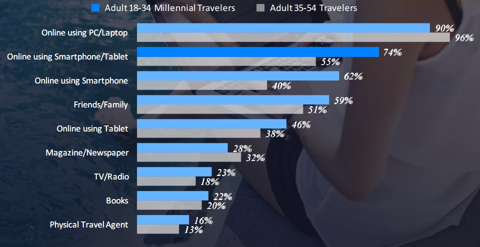 travel-online-report-1