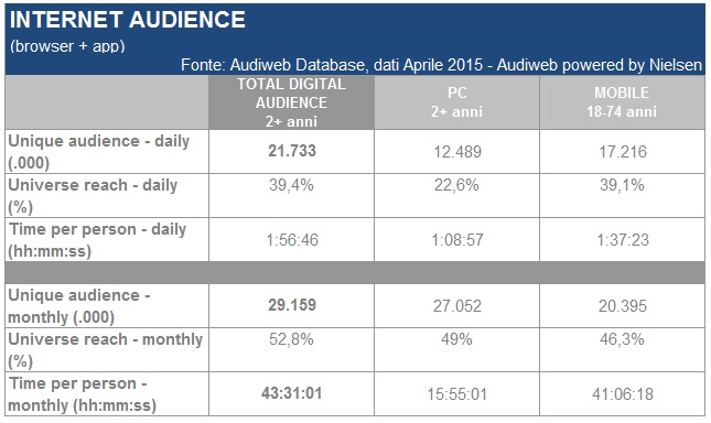 total_digital_audience_aprile2015