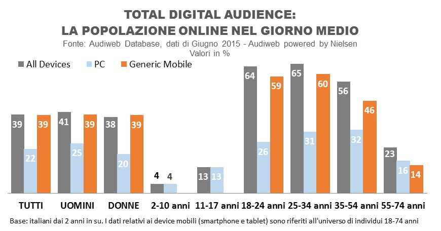 profili_total_digital_audience_giugno15