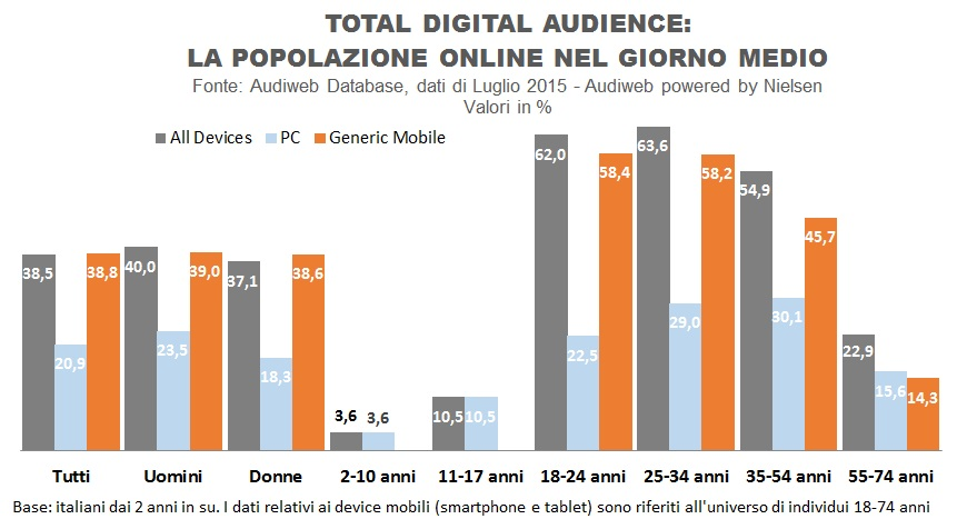 total_digital_profilo_audience_luglio2015