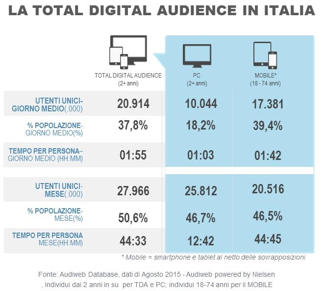 Total_digital_audience_agosto2015