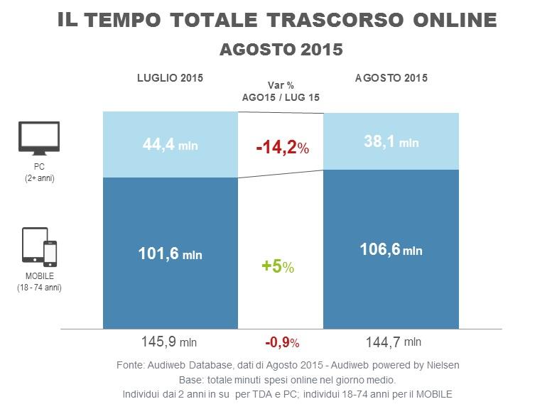 Total_digital_audience_tempo_agosto2015