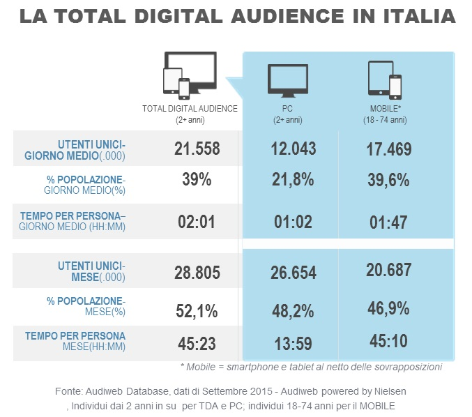 total_digital_audience_settembre2015