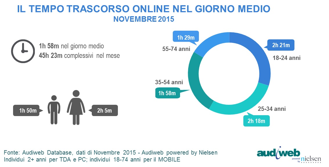 total_digital_audience_TempoMedio_novembre2015