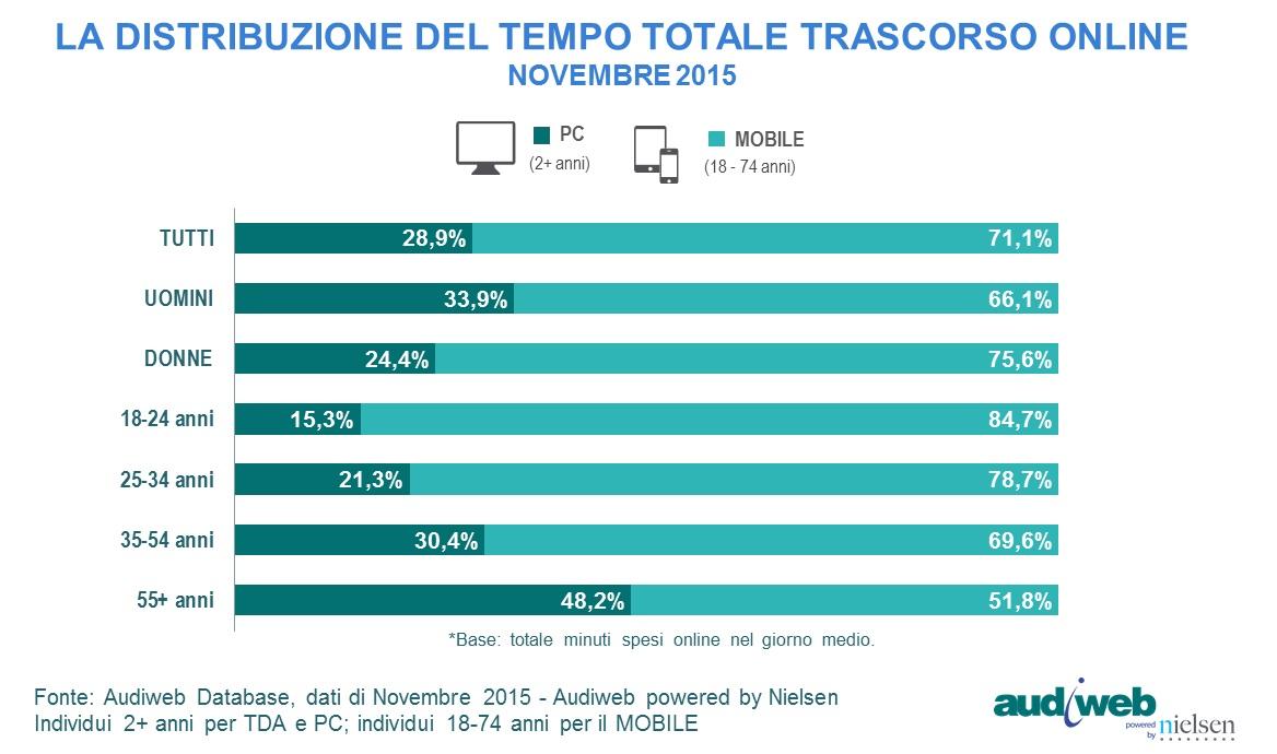 total_digital_audience_TempoTotale_novembre2015