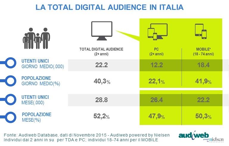 total_digital_audience_novembre2015