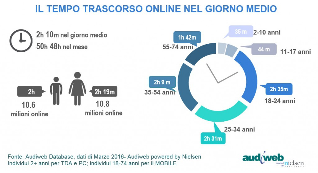 TotalDigitalAudience_demografici_marzo2016-1024x559