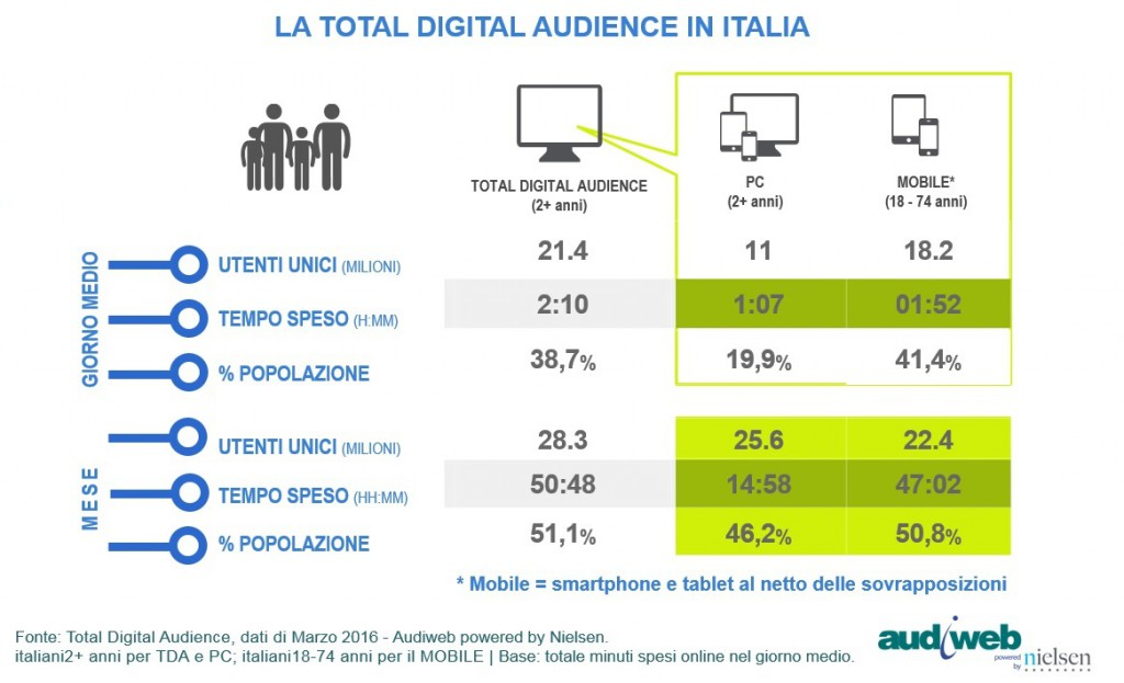 TotalDigitalAudience_marzo2016-1024x623