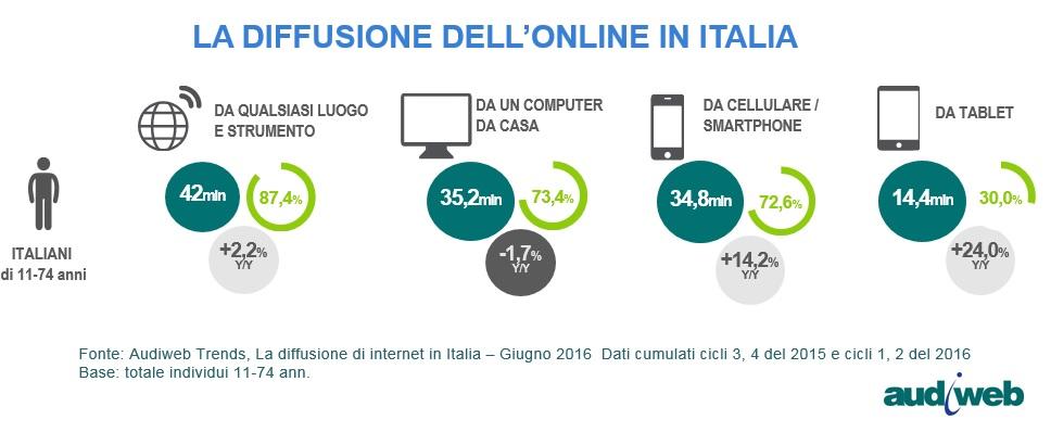 Diffusione_Internet_Italia_giugno2016