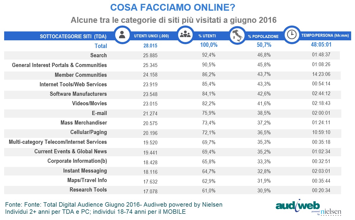 TotalDidigatAudience_categorie_siti_giugno2016
