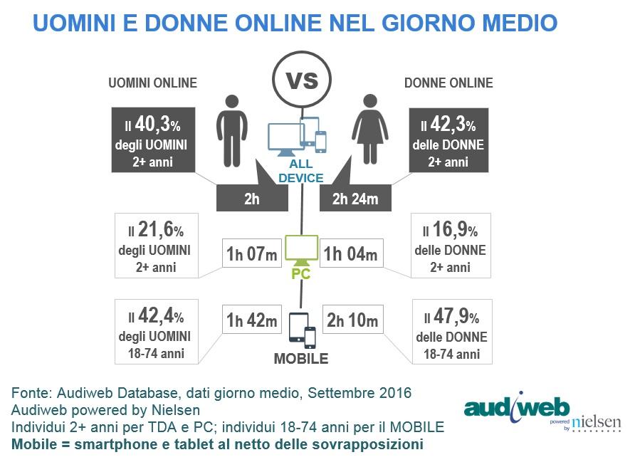 total_digital_audience_profilo_genere_settembre_2016