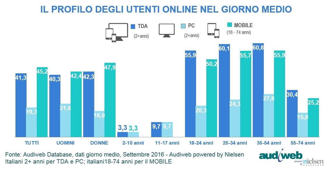 total_digital_audience_profilo_settembre_2016
