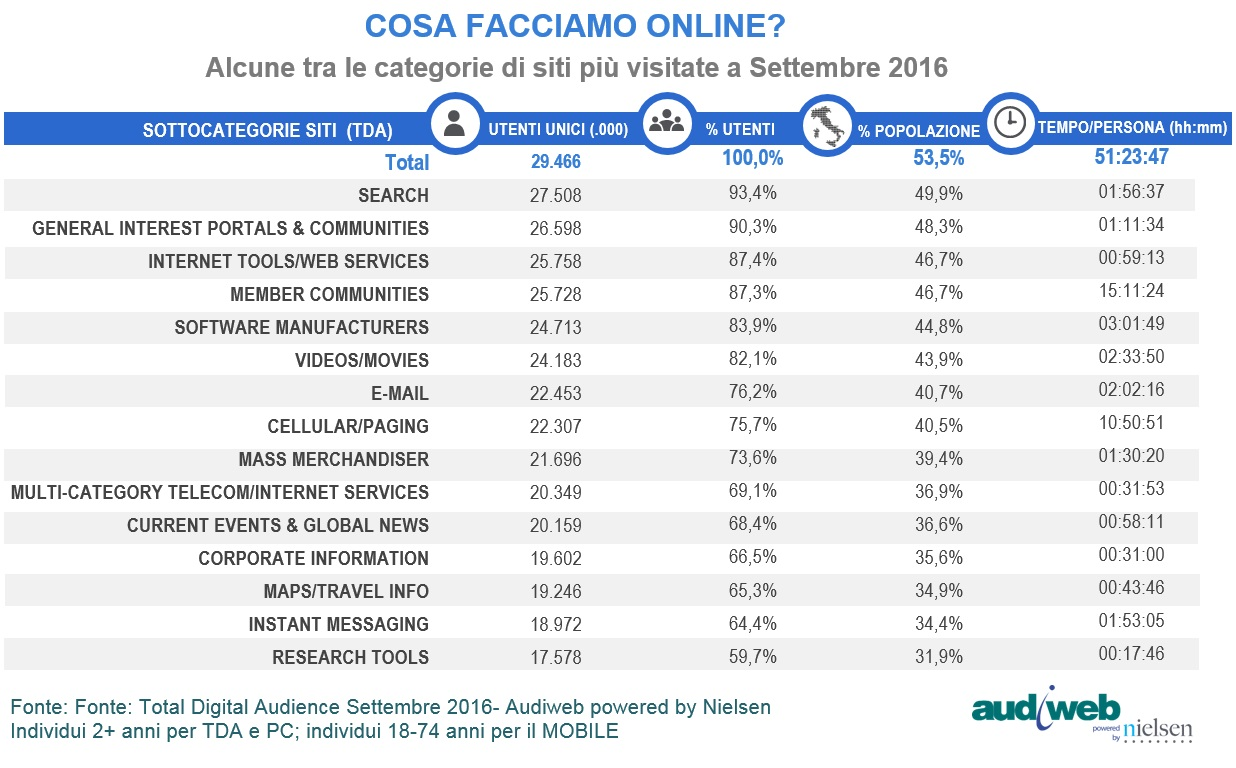 total_digital_audience_subcat_settembre2016