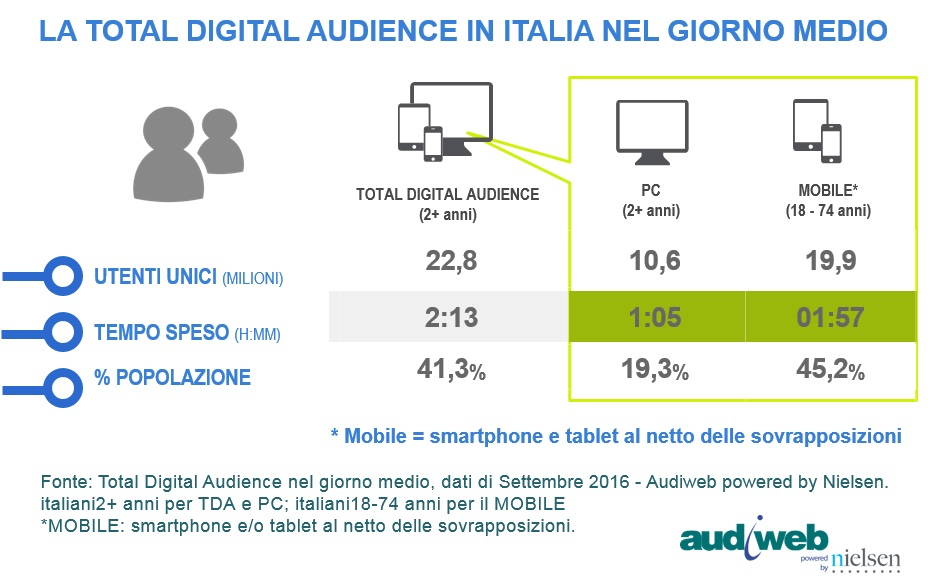 total_digital_audience_settembre_2016_3